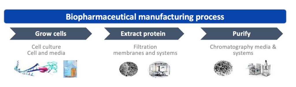 bio-pharmaceutical manufacturing process